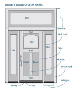 Knight Doors and Windows - Door Anatomy