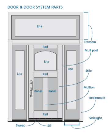 Knight Doors and Windows - Door Anatomy